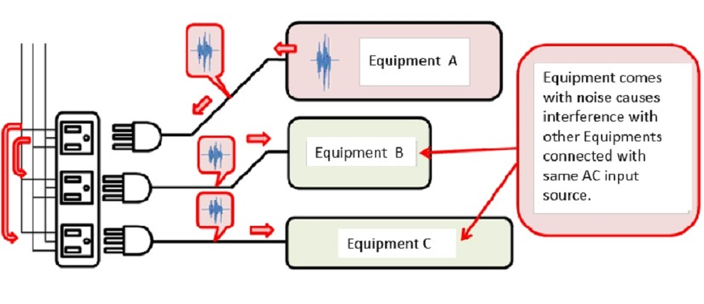 Conducted Emission eplanation