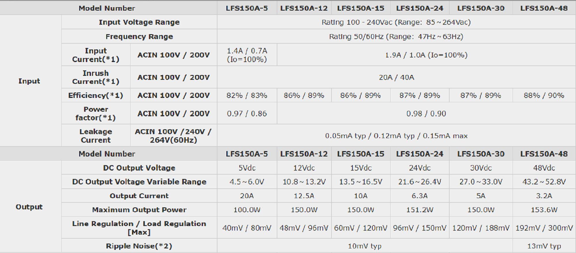 LFS150A power supply specs