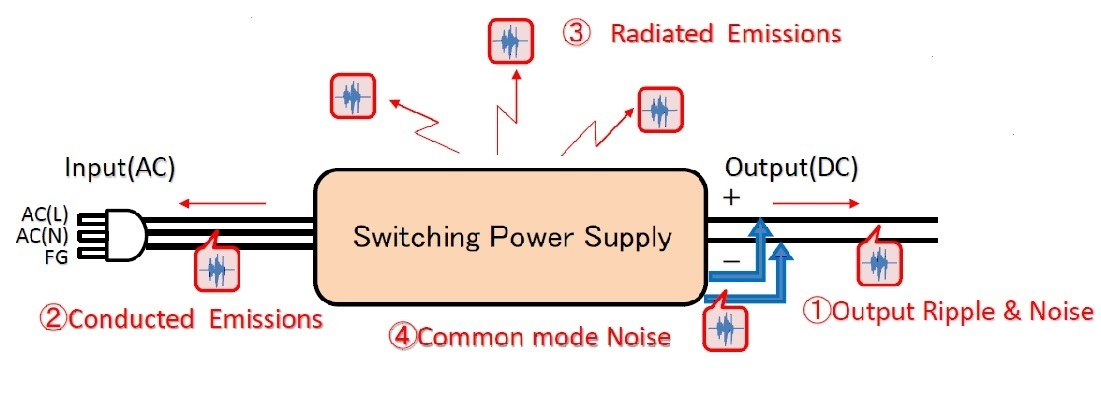 Switching Power Supply Noise Diagram