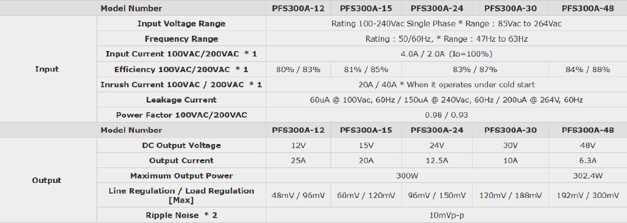 PFS300A PSU specs