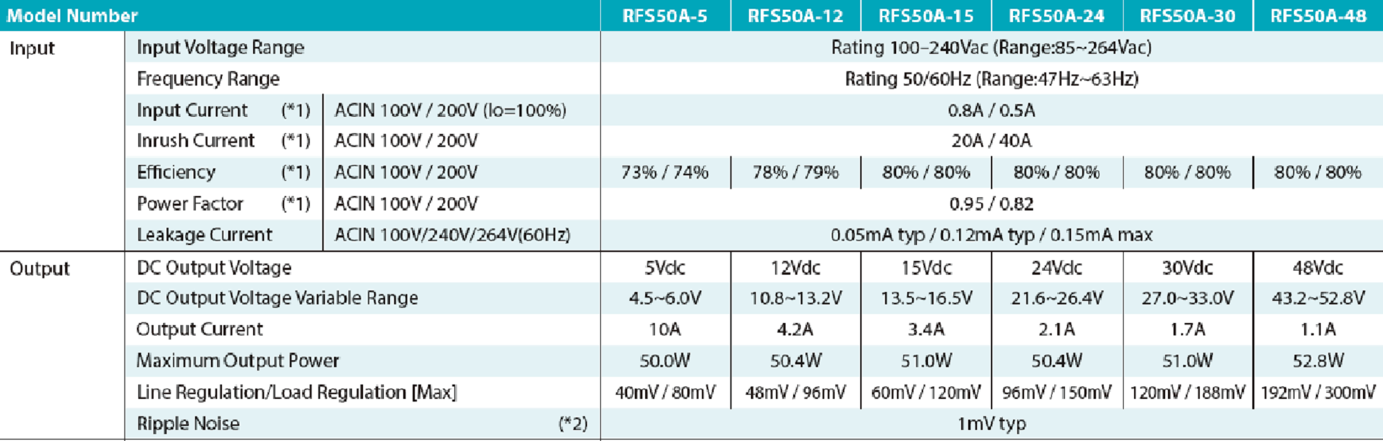 RFS50A low noise powers supply specs