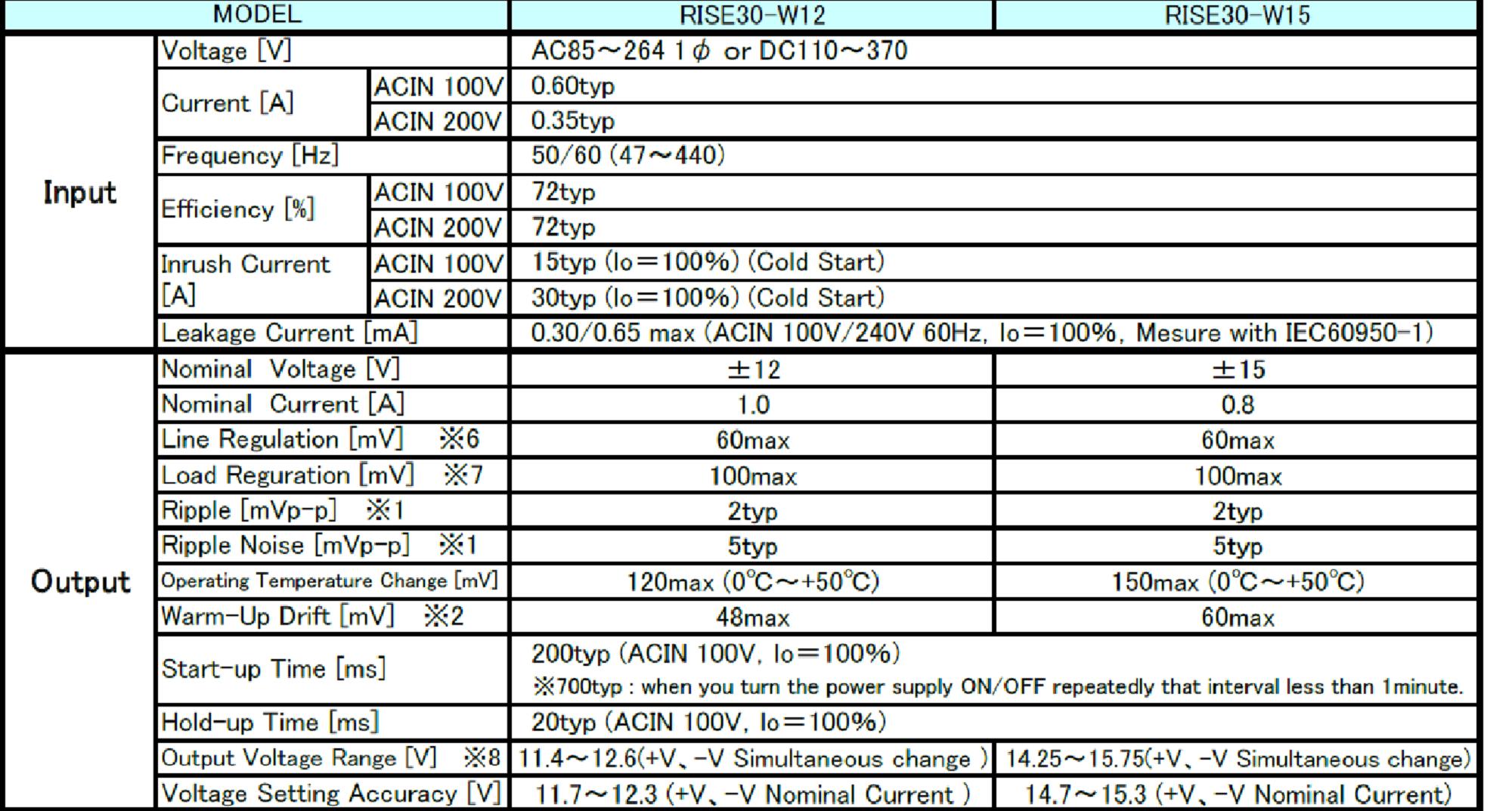 RISE30 low noise PSU specs